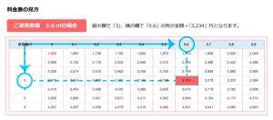 LPガス料金表の見方